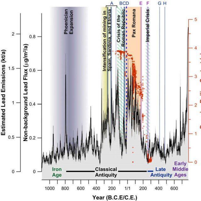 El registro de plomo revela tanto las grandes tendencias en la historia europea, como las breves interupciones causadas por las guerras. Los puntos rojos indican la pureza de las monedas de plata romanas